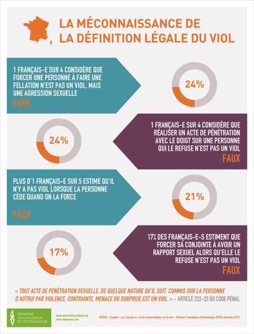 Infographie réaliser par Mémoire traumatique et victimologie - décembre 2015